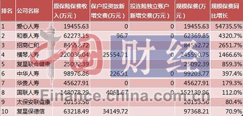 前8月超半数人身险公司总保费正增长华汇人寿降幅高达93%