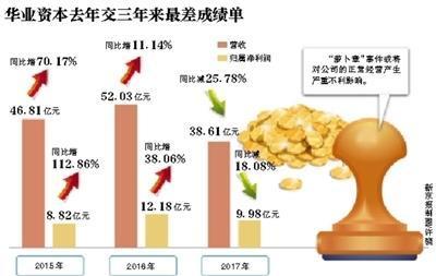 华业资本失联二股东已质押股权