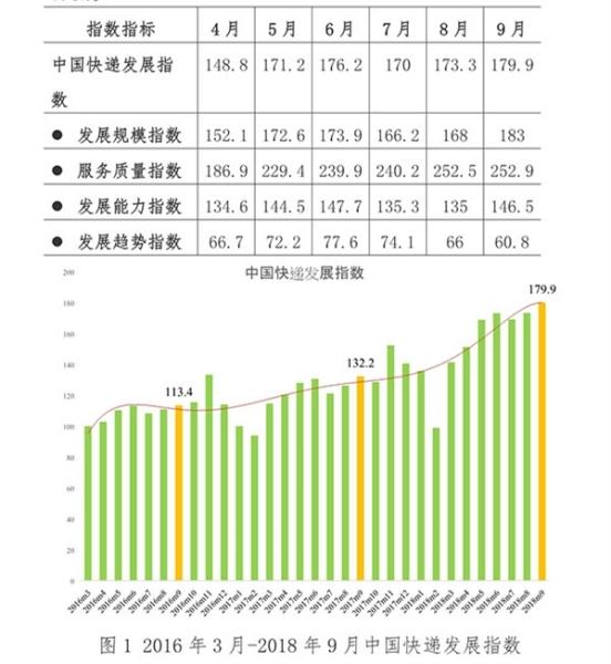 国家邮政局发布9月快递发展指数报告:资本市场预期下降