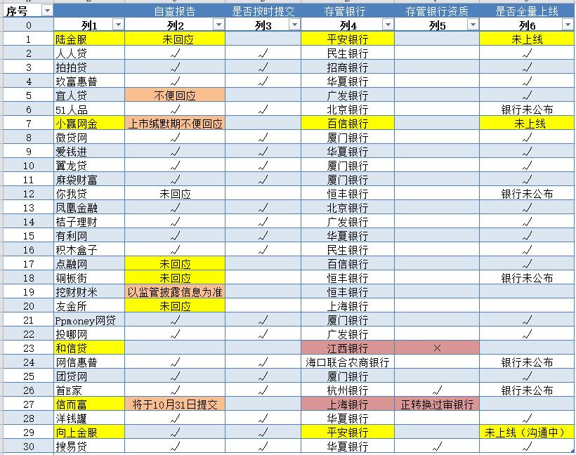 P2P平台TOP30调查统计表 数据整理:中国网财经