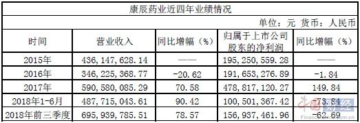 康辰药业上市后首份三季报不乐观净利同比下滑62.69%