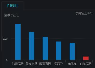 曲美家居35亿市值37亿商誉:蛇吞象收购后净利下滑45%