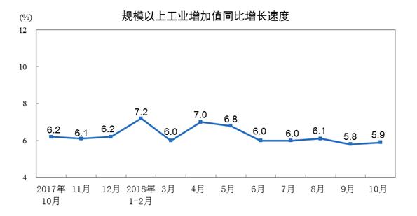 统计局:1-10月份规模以上工业增加值同比增长6.4%