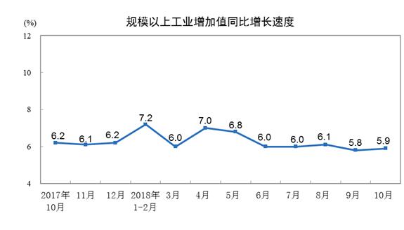 统计局:10月份规模以上工业增加值同比增长5.9%