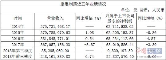 康惠制药三季报净利下滑9.66%上市一年来业绩不乐观