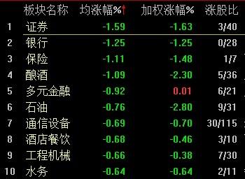 两市冲高回落沪指跌0.85%金融板块领跌