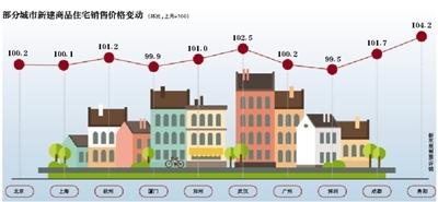 北上广深二手房环比降价 贵阳新房价格领涨全国