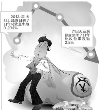 天弘余额宝七日年化收益率跌破2.5%