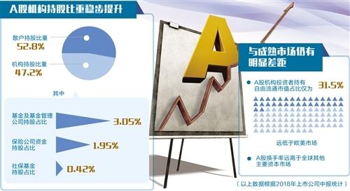 银行理财等资金加速入场A股机构化趋势日趋明显