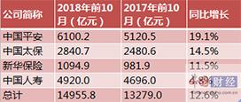 四大A股上市险企前10月原保费近1.5万亿 寿险开门红竞争激烈