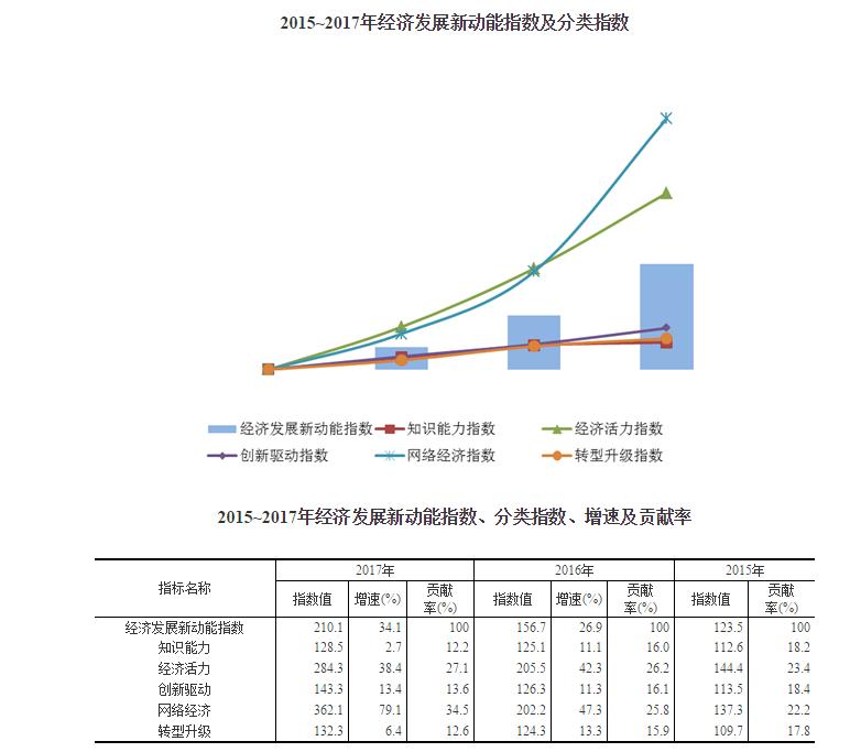 统计局:2017年我国经济发展新动能指数比上年增长34.1%