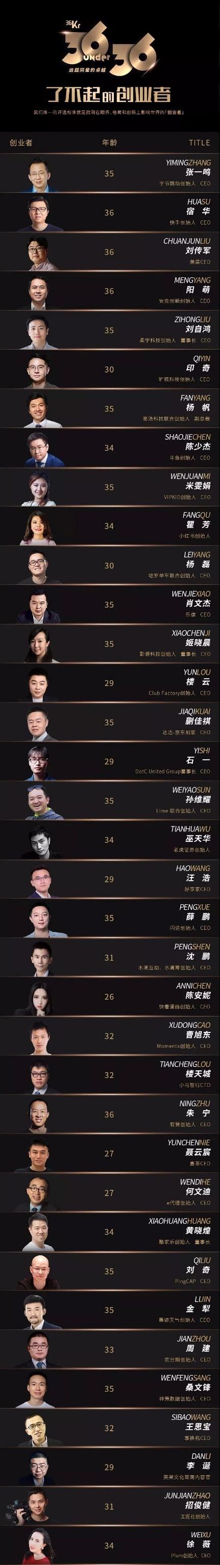 """乐信CEO肖文杰入选""""36位36岁以下了不起的创业者""""榜单"""