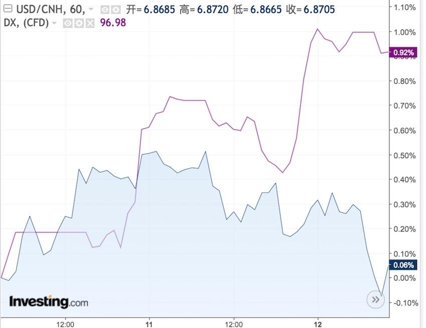 美元、人民币惊现同步上涨!市场交易逻辑生变?
