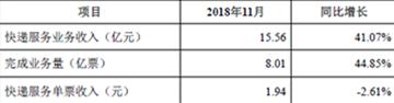 四大快递11月成绩单:顺丰业务量增速、业务收入增速皆垫底