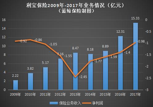 利宝保险2009年-2017年业务情况(亿元)