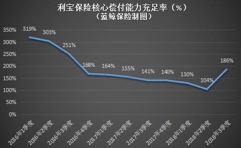 利宝保险核心偿付能力充足率(%)