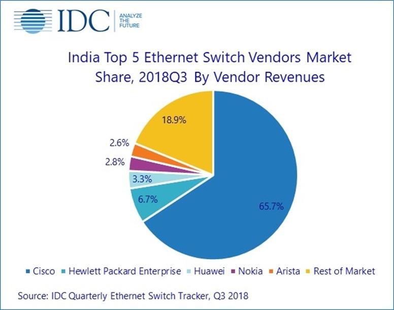IDC:印度第三季度网络市场同比增长67.1%