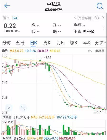 2018年12月27日,中弘股份因面值連續20個交易日低於1元而被強制退市。