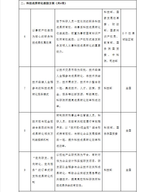 国务院办公厅发布推广第二批支持创新相关改革举措 共23项