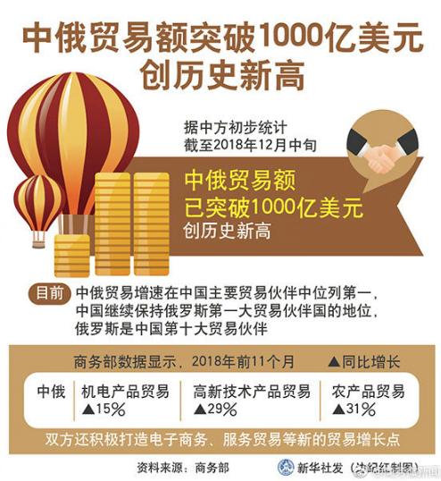 商务部:截至去年12月中旬中俄贸易额已突破10