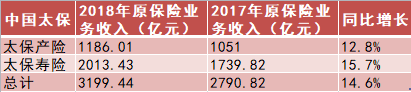 中国太保2018年原保险业务收入3199.4亿元同比上涨14.6%