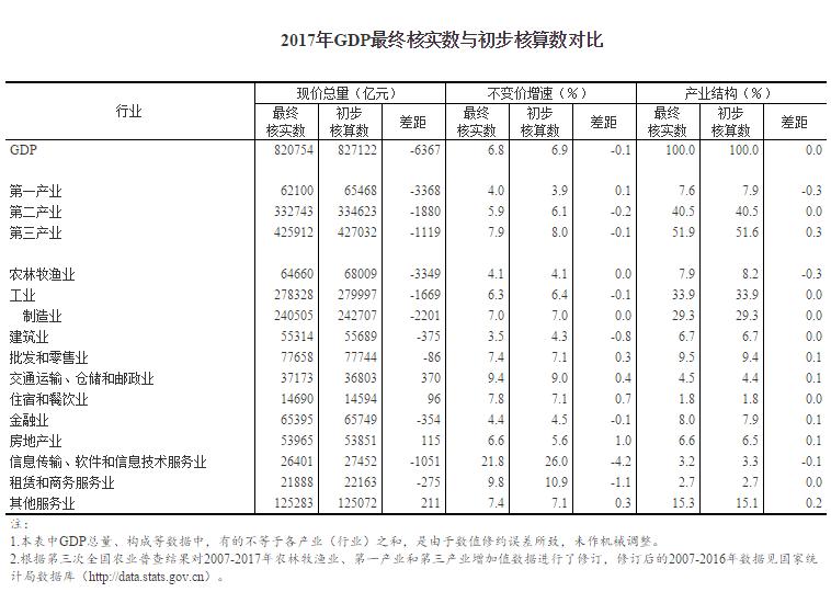 国家统计局最终核实2017年GDP数据:比上年增长6.8%