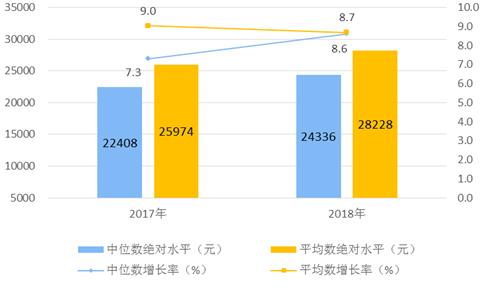 统计局:2018年居民人均可支配收入28228元较上年增8.7%