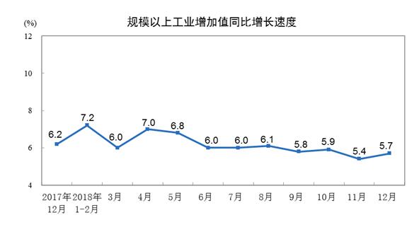 统计局:2018年规模以上工业增加值增6.2%12月同比增5.7%