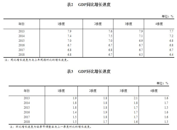 统计局公布2018年GDP分行业数据 房地产业增加值增长3.8%