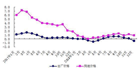 北京2018年商品房销售面积下降20.4% 常住人口稳中有降