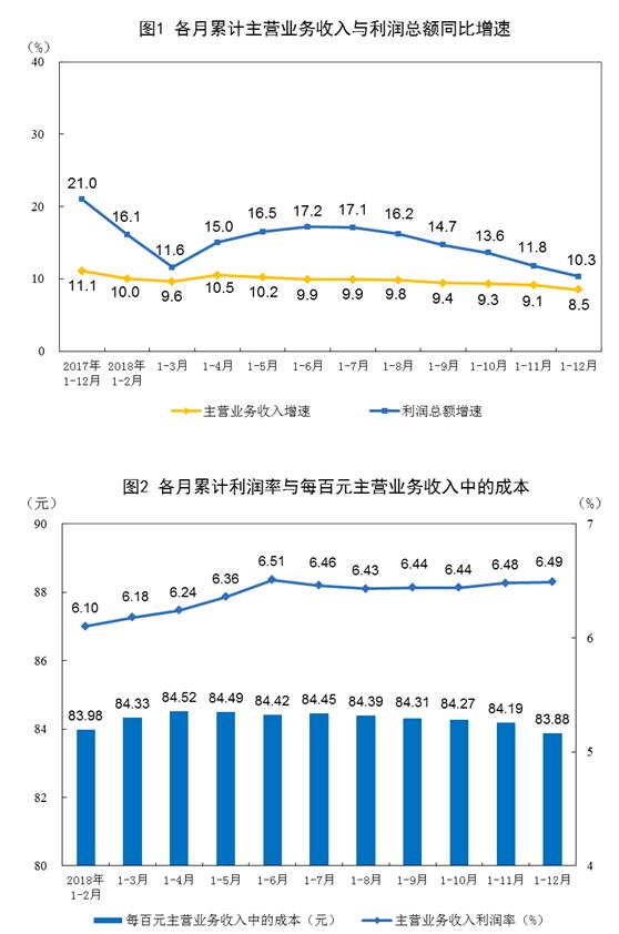 统计局:2018年全国规模以上工业企业利润增长10.3%
