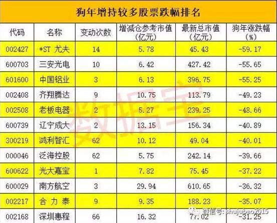 狗年大股东增减持排行榜:万科A被减持近300亿元居首