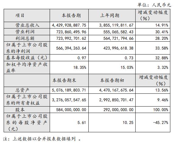 葵花药业:2018年净利润5.66亿元同比增长33.58%