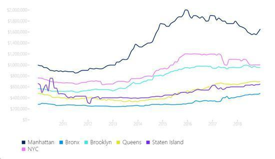 (纽约房价中位数)?#35745;?#26469;源:Streeteasy数据截图