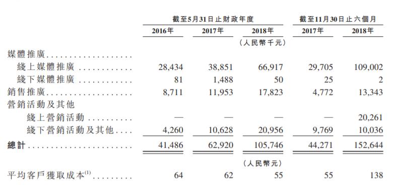 """""""烧钱""""致新东方在线业绩遭滑铁卢 影响IPO足额募资?"""