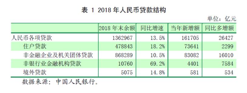 央行发布2018年第四季度货币政策执行报告 微型企业贷款利率已连续五个月下降