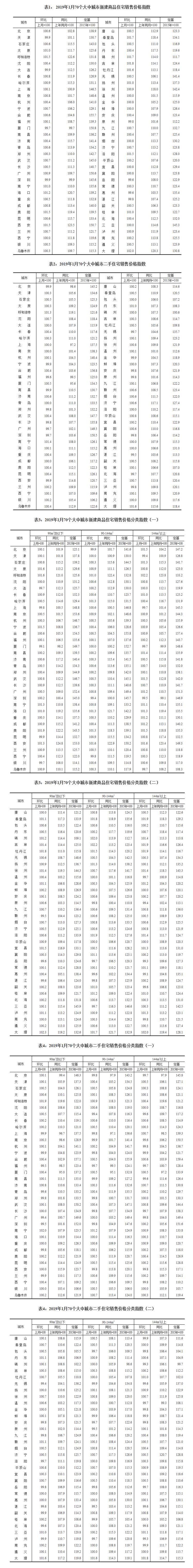 1月70城房价数据出炉:一二线城市新建商品房价格环比微涨