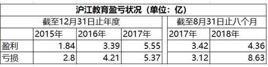 沪江教育通过港股上市聆讯3个月未发行 或因募资不利