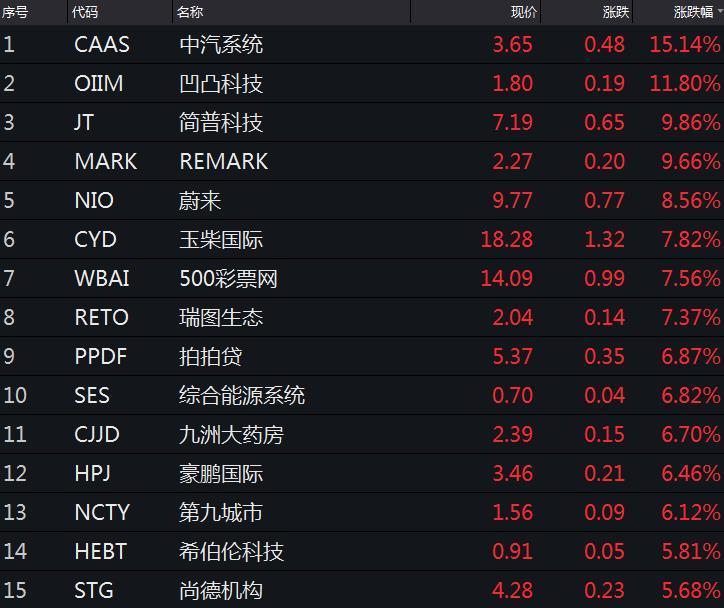 美股震荡收跌 道指一度跌逾百点