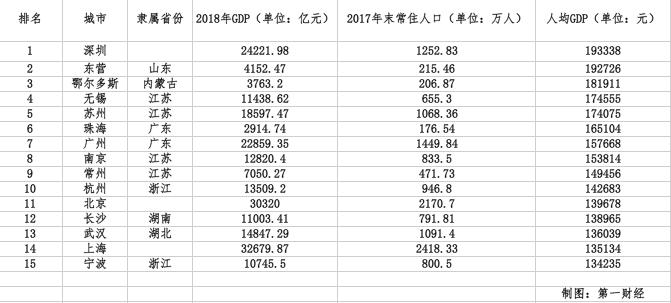 中国15城人均GDP达发达经济体标准覆盖近1.5亿人口