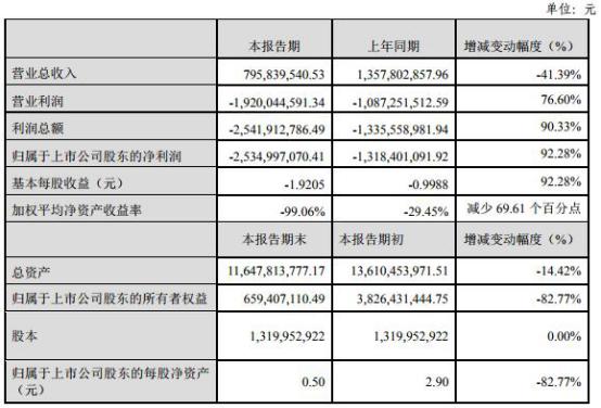 盛运环保40亿债逾期渤海银行华融资产长城资产踩雷