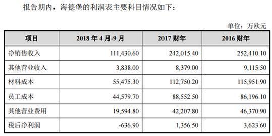 长荣股份高溢价收购海德堡标的业绩下滑负债率高企