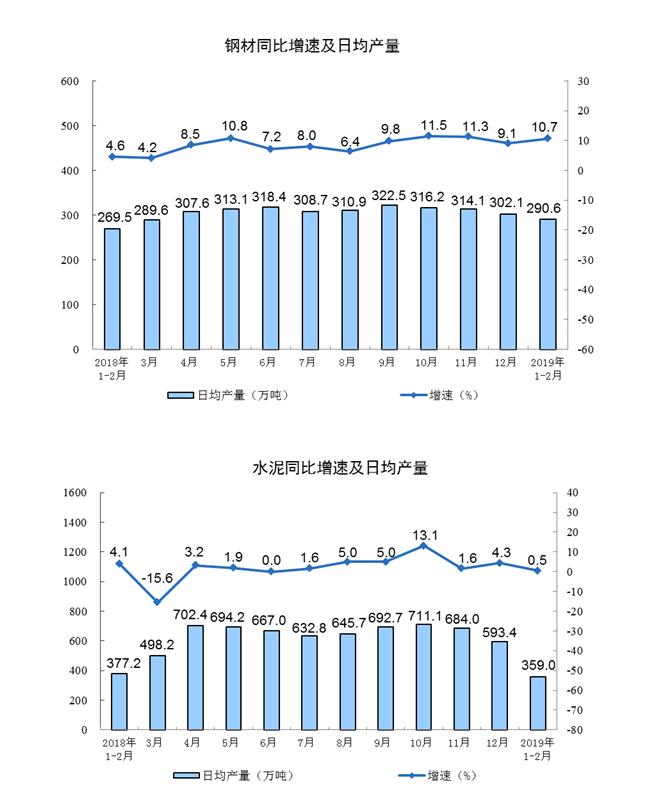 国家统计局:1-2月份规模以上工业增加值增长5.3%  除春节因素影响增长6.1%