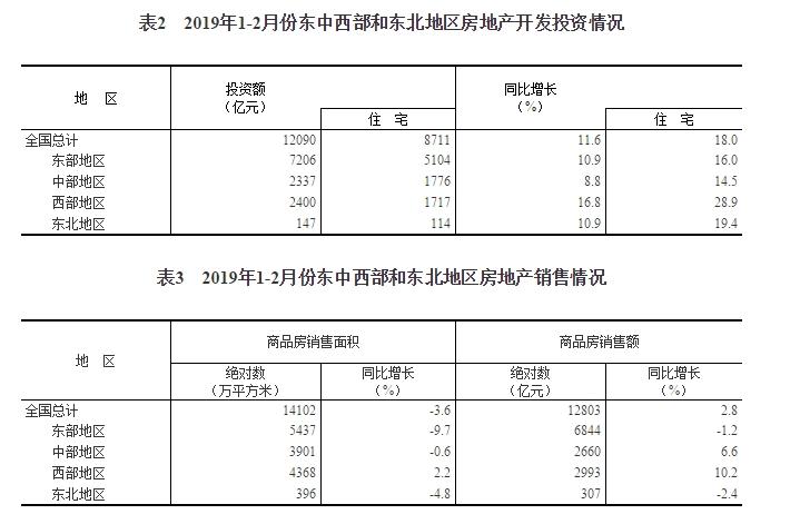 国家统计局:1-2月全国房地产开发投资12090亿 同比增长11.6%