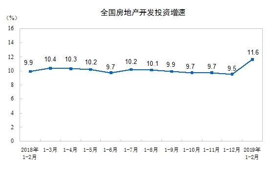 前两月全国房地产投资超1.2万亿商品房销售面积下降3.6%