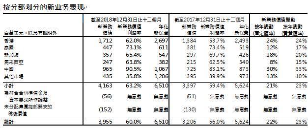 友邦保险发布2018年报:友邦中国新业务价值同比增长30%