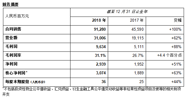 奥园公布2018年全年业绩:收入利润强劲增长派息稳定宽裕