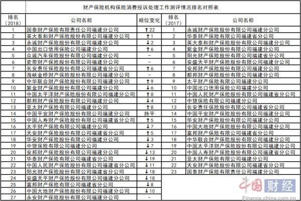 福建辖内财险公司2018年投诉处理排名曝光 永安财险垫底