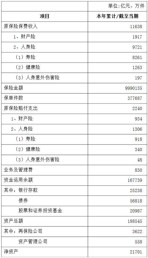 银保监会:保险业前2月实现原保费11638亿元 同比增长19.9%
