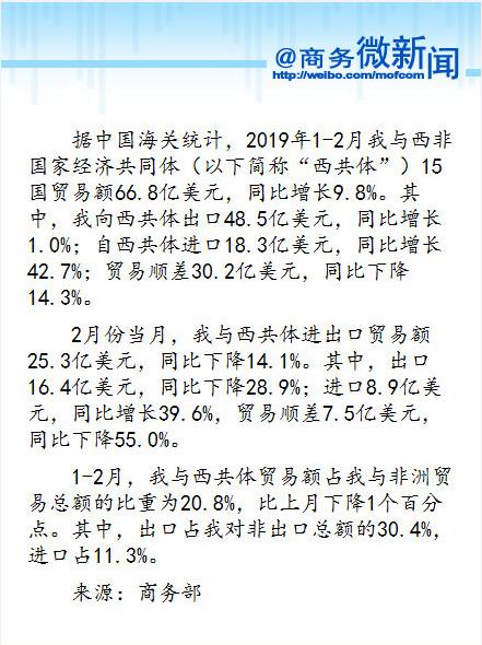 2019年1-2月我国与西共体15国贸易额66.8亿美元 同比增长9.8%